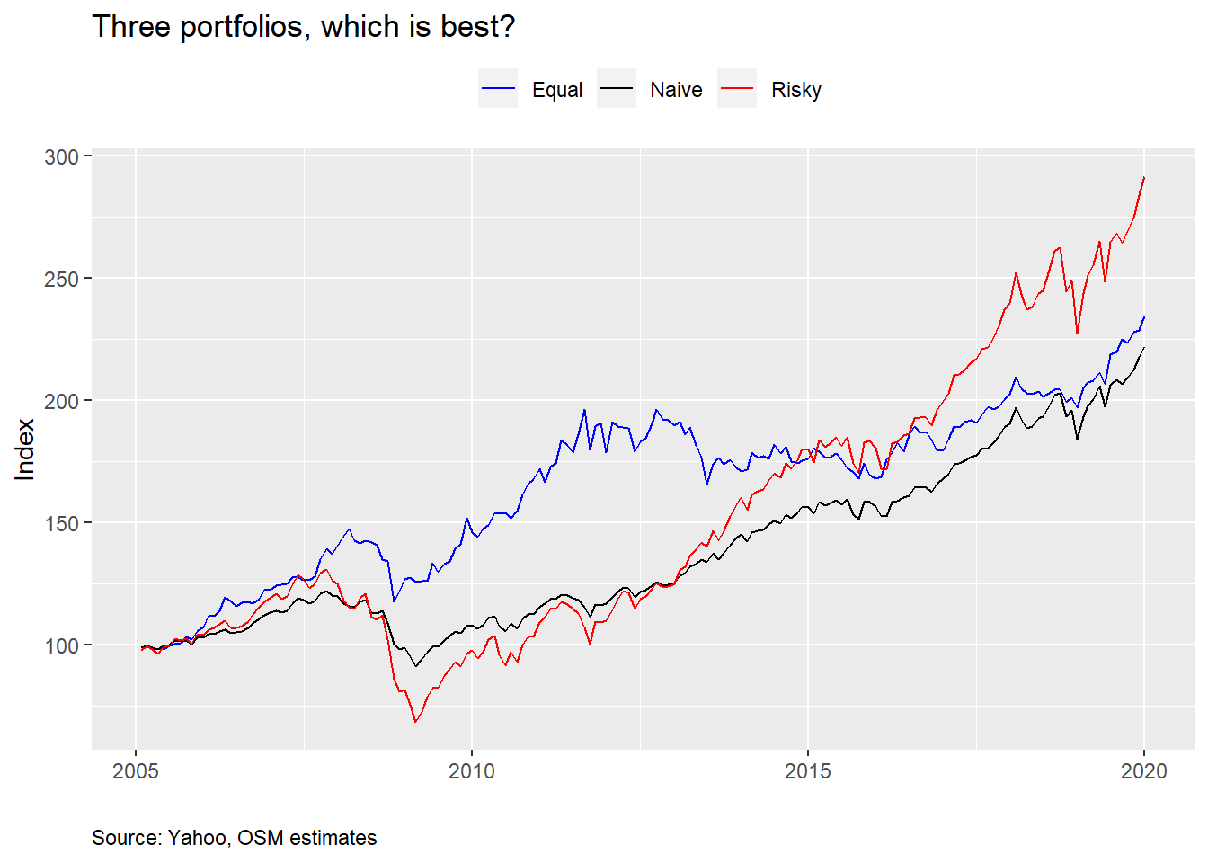 SHARPEn your portfolio