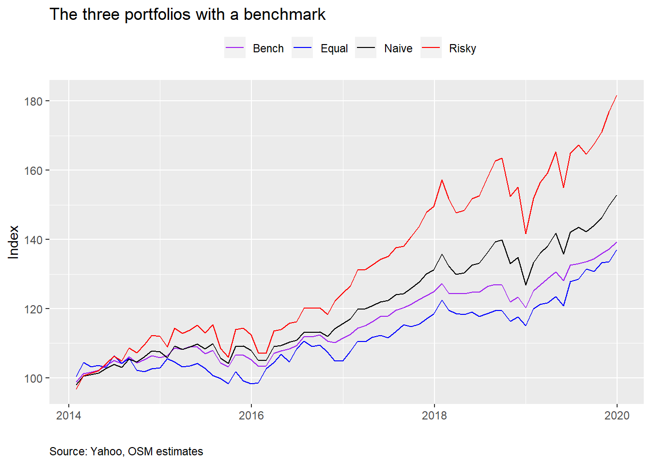 Benchmarking the portfolio