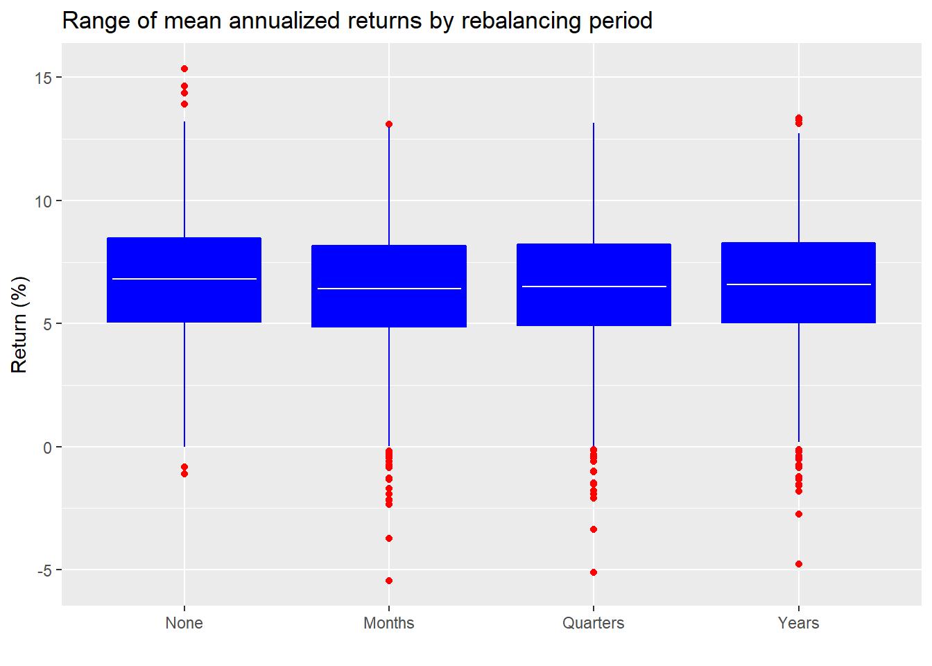 Rebalancing history
