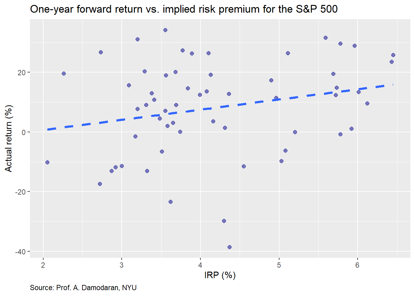 Implied risk premia